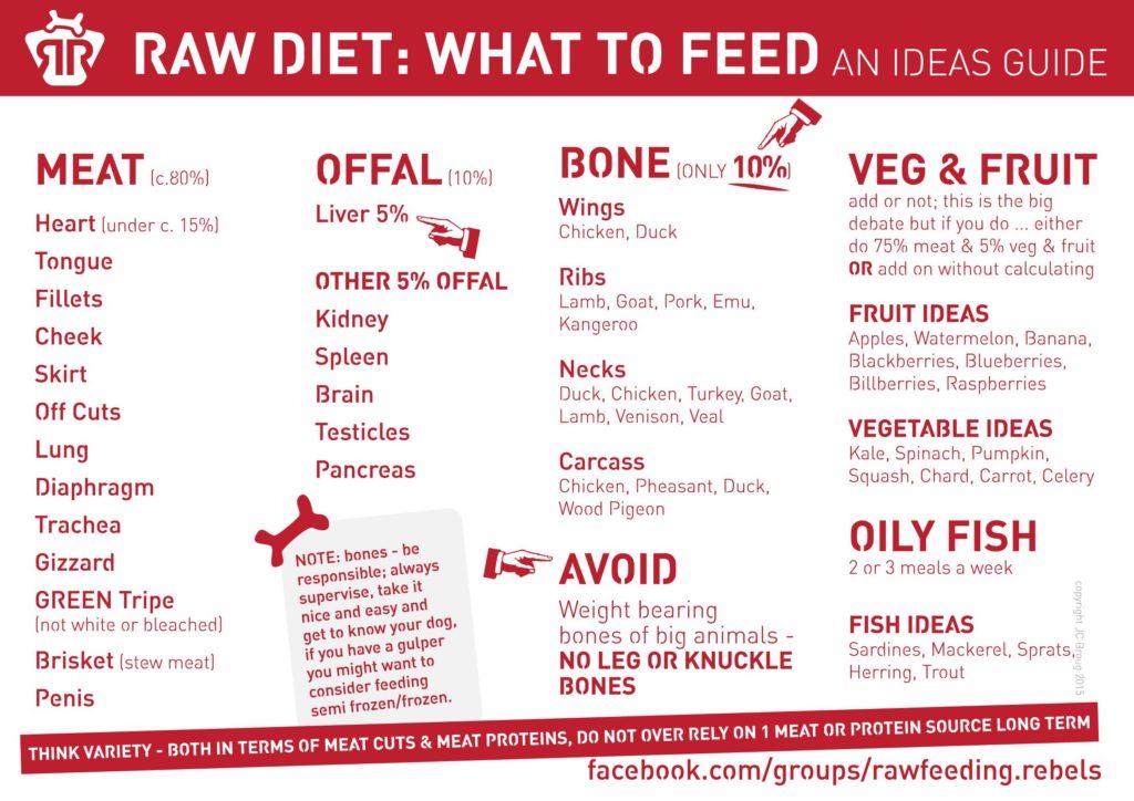 Meat, Bone, Offal, Fruit, Veg